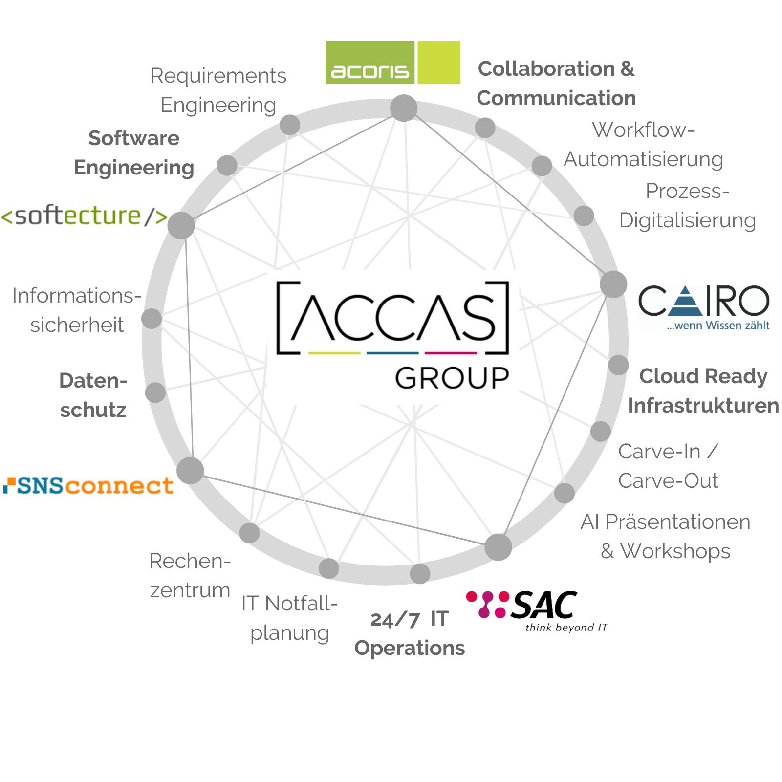 Kreis der mit den Leistungen der ACCAS-Mitglieder beschriftet ist.